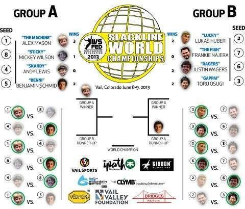 2013 WSFed Slackline World ChampionshipsにGappai選手出場中