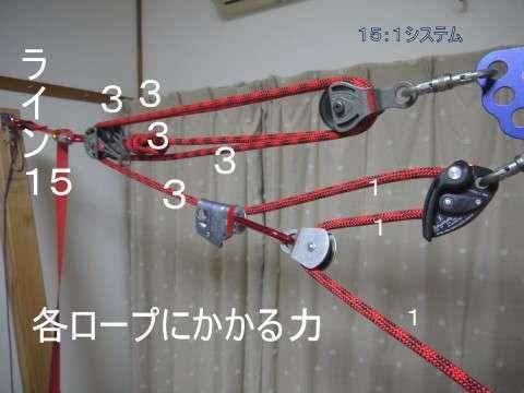 15:1システムのロープにかかる力