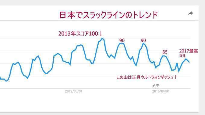 スラックラインのトレンドグラフ