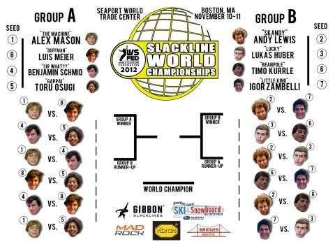 2012スラックライン世界選手権大会がボストンで10日と11日に開催されます-Gappai選手ワールドランキング3位に上昇